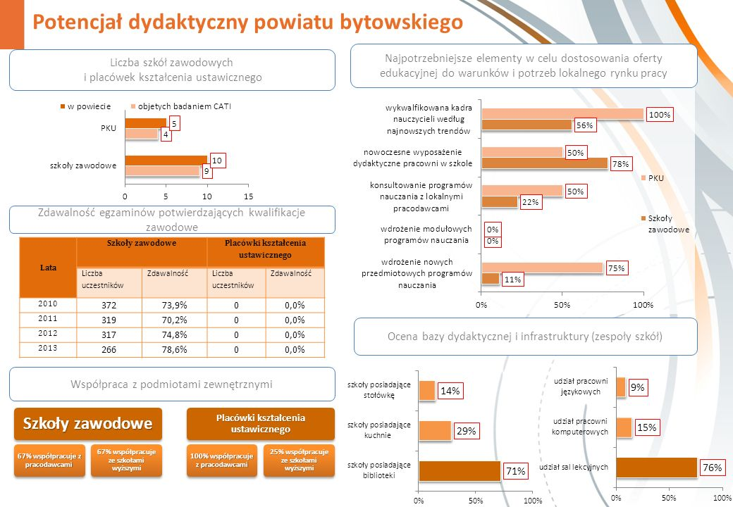 Potencjał dydaktyczny powiatu bytowskiego Liczba szkół zawodowych i placówek kształcenia ustawicznego Szkoły zawodowe 67% współpracuje z pracodawcami 67% współpracuje ze szkołami wyższymi Placówki kształcenia ustawicznego 100% współpracuje z pracodawcami 25% współpracuje ze szkołami wyższymi Ocena bazy dydaktycznej i infrastruktury (zespoły szkół) Najpotrzebniejsze elementy w celu dostosowania oferty edukacyjnej do warunków i potrzeb lokalnego rynku pracy Współpraca z podmiotami zewnętrznymi Zdawalność egzaminów potwierdzających kwalifikacje zawodowe Lata Szkoły zawodowe Placówki kształcenia ustawicznego Liczba uczestników Zdawalność Liczba uczestników Zdawalność 2010 37273,9%00,0% 2011 31970,2%00,0% 2012 31774,8%00,0% 2013 26678,6%00,0%