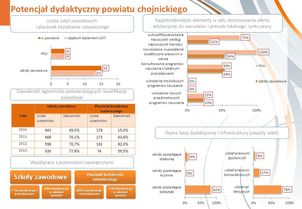 Potencjał dydaktyczny powiatu chojnickiego Ocena bazy dydaktycznej i infrastruktury (zespoły szkół) Szkoły zawodowe 77% współpracuje z pracodawcami 38% współpracuje ze szkołami wyższymi Placówki kształcenia ustawicznego 100% współpracuje z pracodawcami 75% współpracuje ze szkołami wyższymi Najpotrzebniejsze elementy w celu dostosowania oferty edukacyjnej do warunków i potrzeb lokalnego rynku pracy Liczba szkół zawodowych i placówek kształcenia ustawicznego Współpraca z podmiotami zewnętrznymi Zdawalność egzaminów potwierdzających kwalifikacje zawodowe Lata Szkoły zawodowe Placówki kształcenia ustawicznego Liczba uczestników Zdawalność Liczba uczestników Zdawalność 2010 64369,5%17815,0% 2011 66870,1%17363,6% 2012 59870,7%16182,0% 2013 63077,8%7459,5%