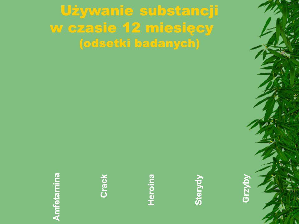 Używanie substancji w czasie 12 miesięcy (odsetki badanych) Amfetamina Crack Heroina Sterydy Grzyby