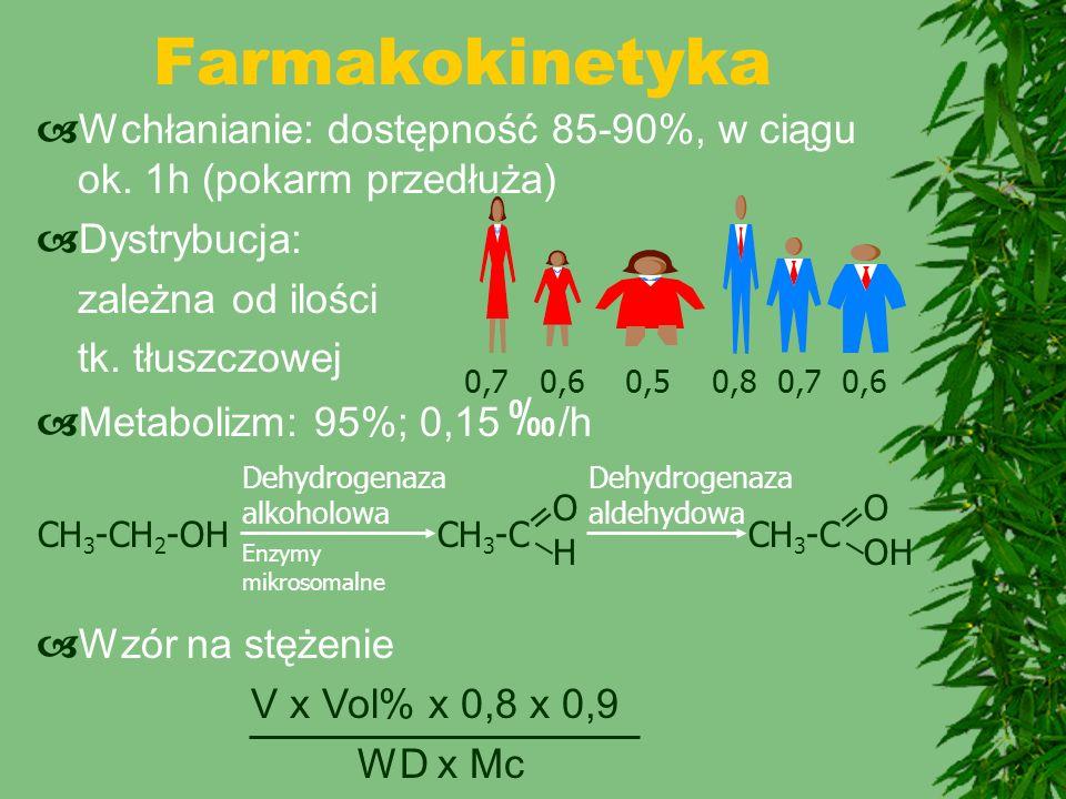 Działanie (1) 0,05% Refleks Dokładność myślenia 0,1-0,2% Euforia Koordynacja 0,3% Koordynacja Diplopia 0,4% Napięcie Sen 0,5-0,6% Brak Odruchów RR Hipotermia Porażenie oddechu Śpiączka CH 3 -CH 2 -OH Rozszerzenie naczyń RR Zaczerwienienie skóry Nudności, wymioty, bóle głowy Duszność Arytmie = CH 3 -C _ O H