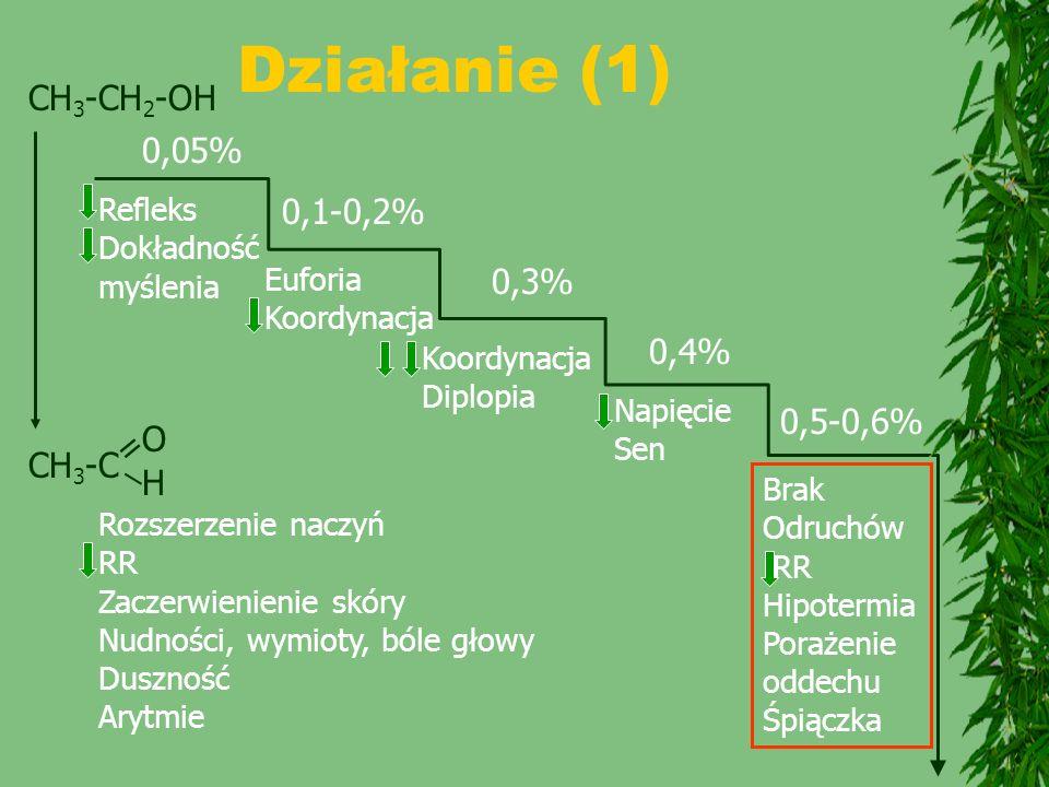 Działanie (1) 0,05% Refleks Dokładność myślenia 0,1-0,2% Euforia Koordynacja 0,3% Koordynacja Diplopia 0,4% Napięcie Sen 0,5-0,6% Brak Odruchów RR Hip