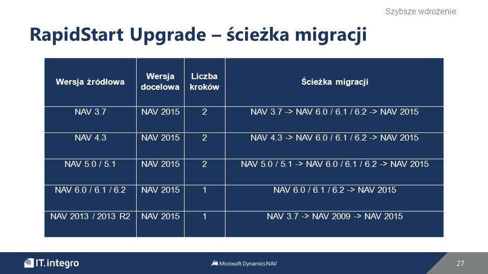 27 RapidStart Upgrade – ścieżka migracji Szybsze wdrożenie Wersja źródłowa Wersja docelowa Liczba kroków Ścieżka migracji NAV 3.7NAV 20152NAV 3.7 -> N