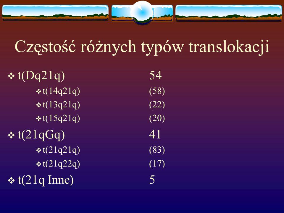 Częstość różnych typów translokacji  t(Dq21q)54  t(14q21q)(58)  t(13q21q)(22)  t(15q21q)(20)  t(21qGq)41  t(21q21q)(83)  t(21q22q)(17)  t(21q