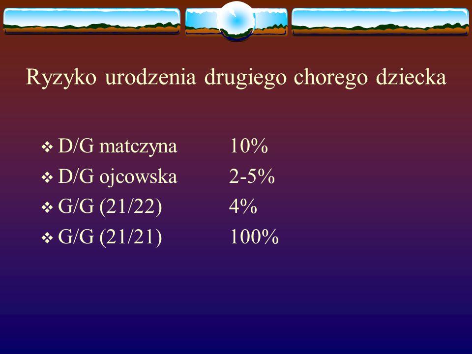 Ryzyko urodzenia drugiego chorego dziecka  D/G matczyna10%  D/G ojcowska2-5%  G/G (21/22)4%  G/G (21/21)100%