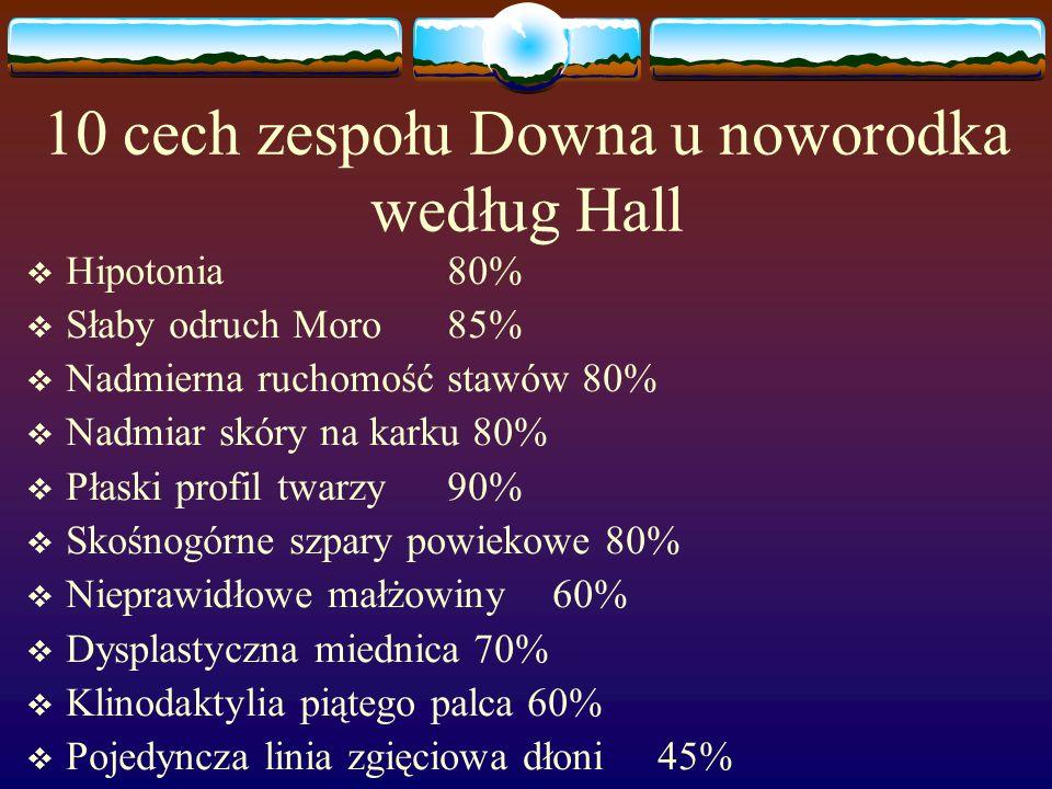 10 cech zespołu Downa u noworodka według Hall  Hipotonia 80%  Słaby odruch Moro 85%  Nadmierna ruchomość stawów 80%  Nadmiar skóry na karku 80% 