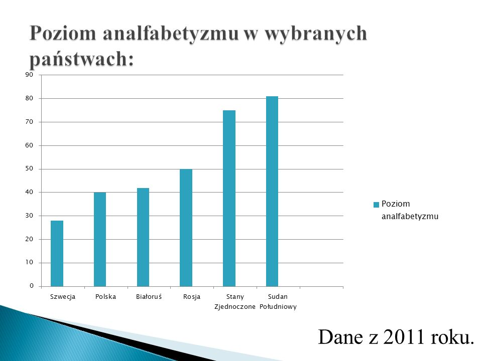 Dane z 2011 roku.