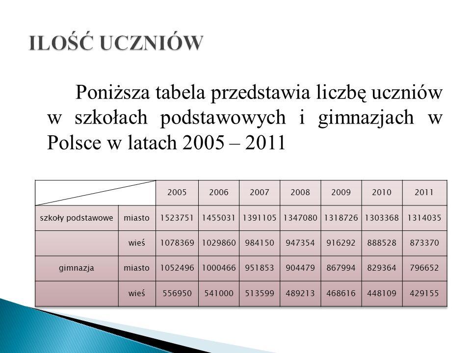 Poniższa tabela przedstawia liczbę uczniów w szkołach podstawowych i gimnazjach w Polsce w latach 2005 – 2011