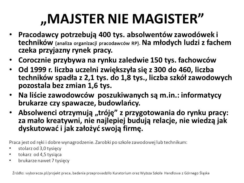 """""""MAJSTER NIE MAGISTER Pracodawcy potrzebują 400 tys."""