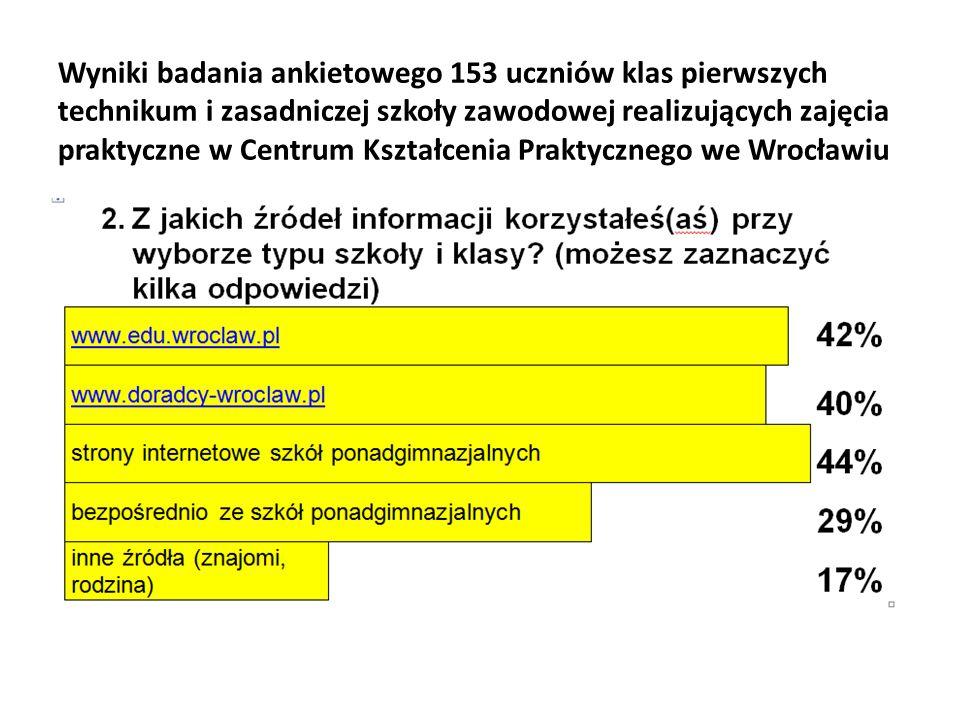 Wyniki badania ankietowego 153 uczniów klas pierwszych technikum i zasadniczej szkoły zawodowej realizujących zajęcia praktyczne w Centrum Kształcenia Praktycznego we Wrocławiu