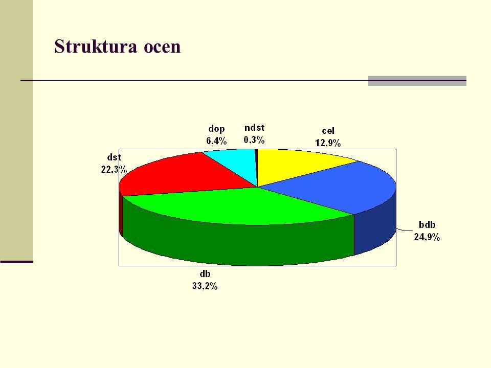 Struktura ocen