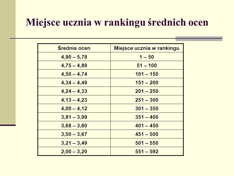 Miejsce ucznia w rankingu średnich ocen Średnia ocenMiejsce ucznia w rankingu 4,90 – 5,781 – 50 4,75 – 4,8951 – 100 4,50 – 4,74101 – 150 4,34 – 4,49151 – 200 4,24 – 4,33201 – 250 4,13 – 4,23251 – 300 4,00 – 4,12301 – 350 3,81 – 3,99351 – 400 3,68 – 3,80401 – 450 3,50 – 3,67451 – 500 3,21 – 3,49501 – 550 2,00 – 3,20551 – 592