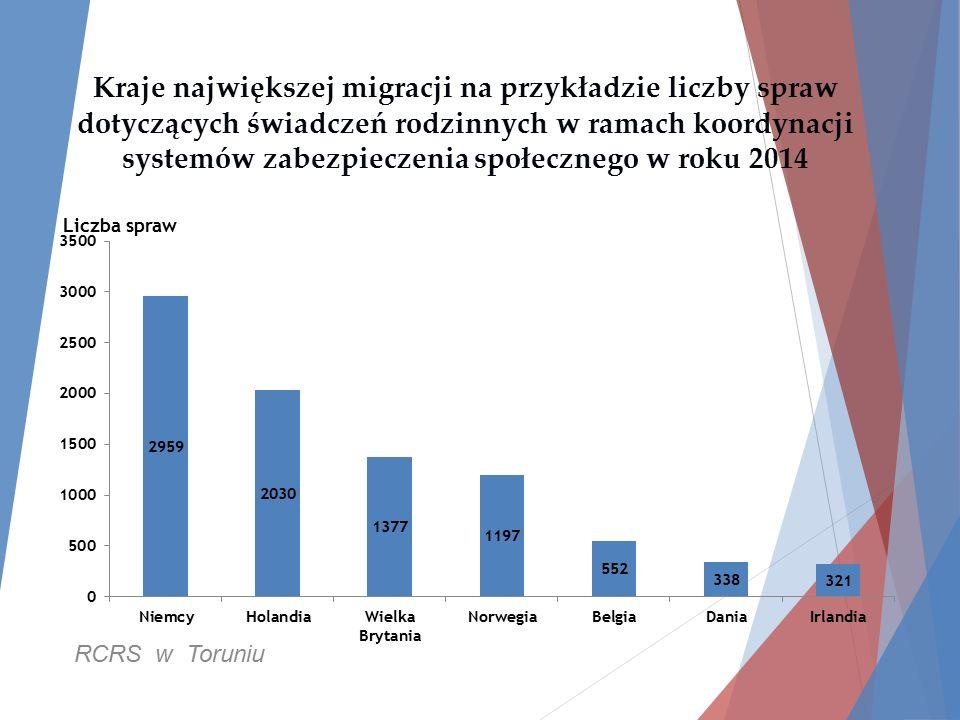 Kraje największej migracji na przykładzie liczby spraw dotyczących świadczeń rodzinnych w ramach koordynacji systemów zabezpieczenia społecznego w roku 2014 RCRS w Toruniu