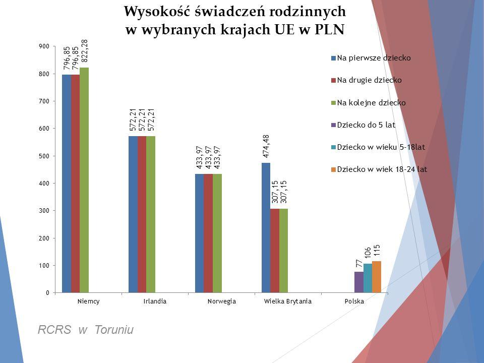 Wysokość świadczeń rodzinnych w wybranych krajach UE w PLN RCRS w Toruniu