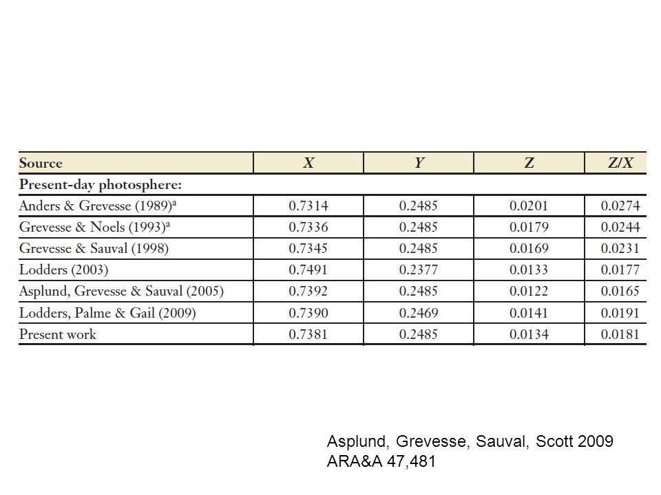 Asplund, Grevesse, Sauval, Scott 2009 ARA&A 47,481