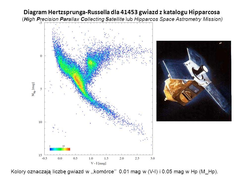Diagram Hertzsprunga-Russella dla 41453 gwiazd z katalogu Hipparcosa (High Precision Parallax Collecting Satellite lub Hipparcos Space Astrometry Miss