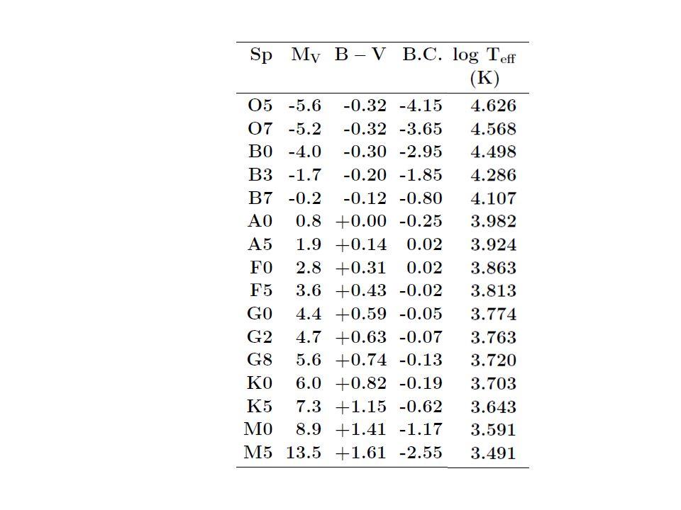 Diagram Hertzsprunga-Russella dla 41453 gwiazd z katalogu Hipparcosa (High Precision Parallax Collecting Satellite lub Hipparcos Space Astrometry Mission) Kolory oznaczają liczbę gwiazd w,,komórce'' 0.01 mag w (V-I) i 0.05 mag w Hp (M_Hp).