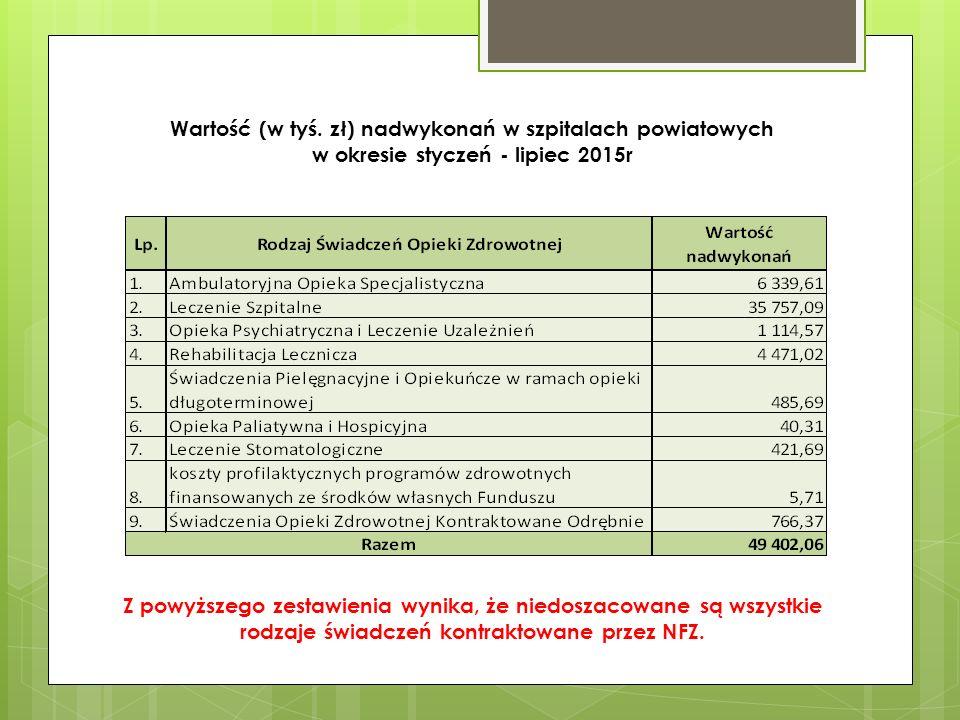 Zakresy świadczeń w Lecznictwie szpitalnym z najwyższą wartością nadwykonań w okresie styczeń - sierpień 2015 Wszystkie szpitale wykonują znacznie większą liczbę świadczeń niż zakontraktowana przez NFZ odpowiadając na zapotrzebowanie społeczne.