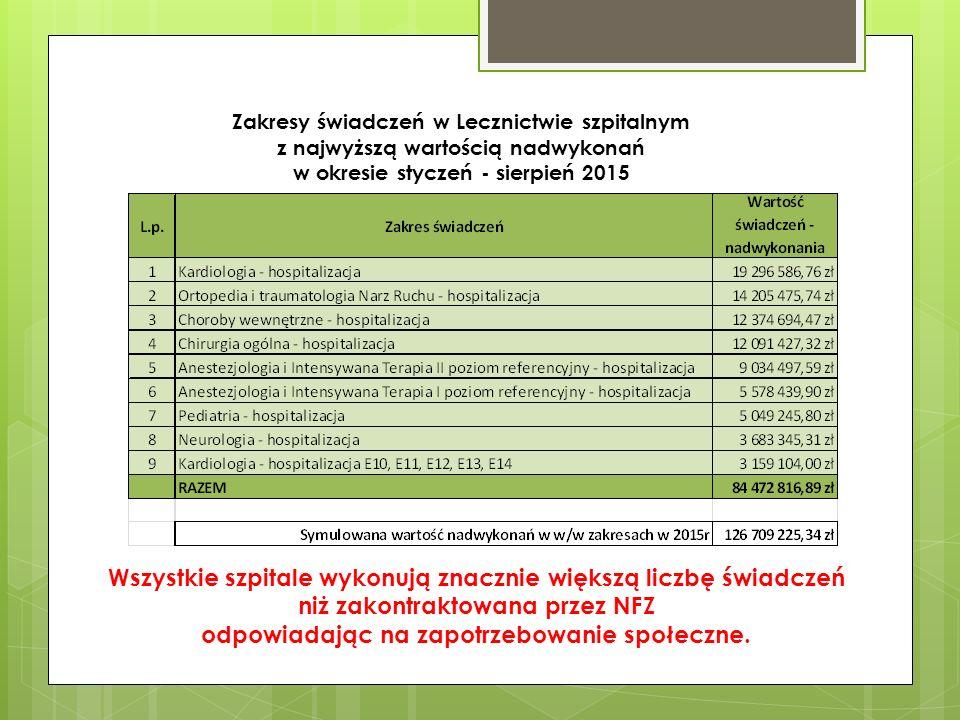 WARTOŚĆ NIESFINANSOWANYCH ŚWIADCZEŃ W SZPITALACH POWIATOWYCH ZA LATA 2012-2014 20% niezapłaconych przez NFZ świadczeń w latach 2012-2014 zostało wykonanych w Szpitalach Powiatowych.