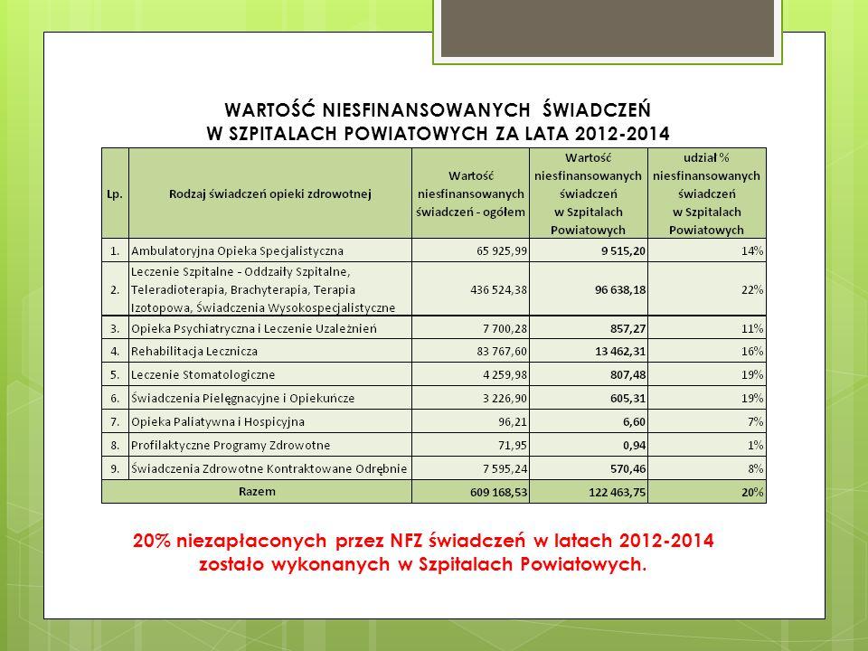 PLAN FINANSOWY NARODOWEGO FUNDUSZU ZDROWIA NA 2016R Przyrost budżetu MOW NFZ na 2016r w stosunku do 2015r - 779 079 000,00zł Dynamika przyrostu - 108,49%