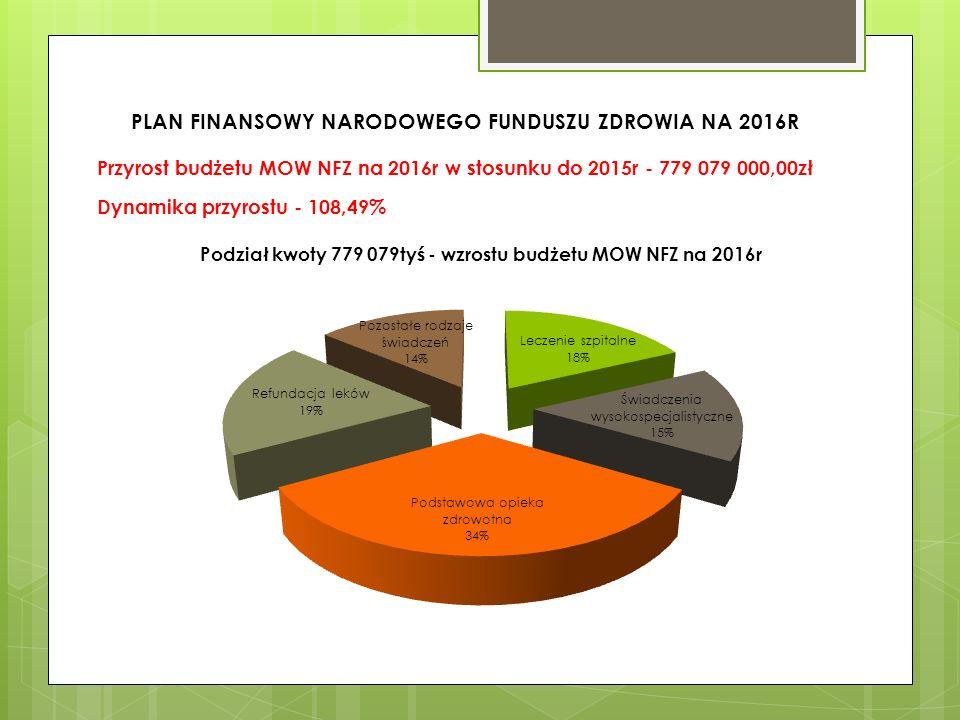 Plan finansowy Narodowego Funduszu Zdrowia na 2016 rok może doprowadzić do likwidacji wielu szpitali powiatowych.