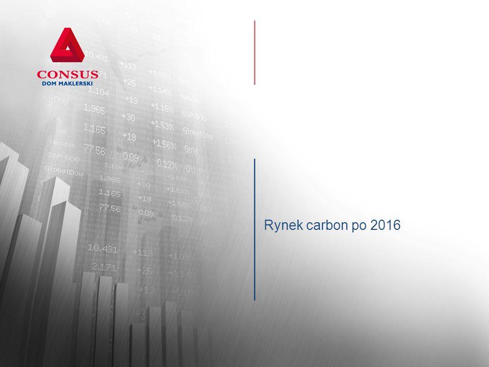 Rynek carbon po 2016