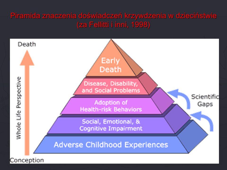 Piramida znaczenia doświadczeń krzywdzenia w dzieciństwie (za Fellitti i inni, 1998)