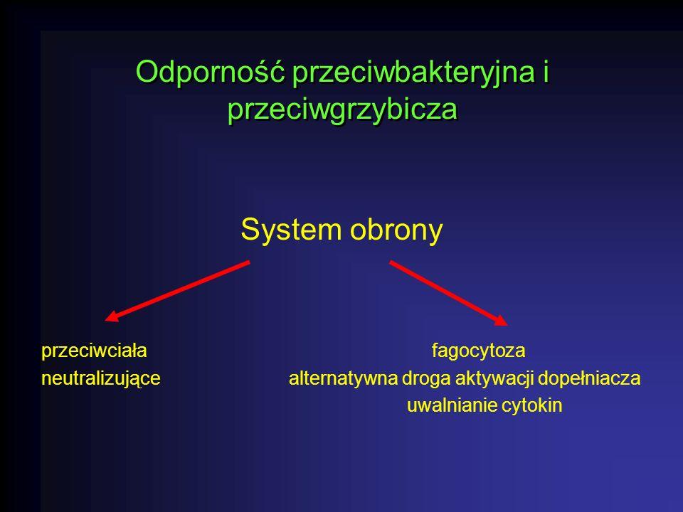 Odporność przeciwbakteryjna i przeciwgrzybicza System obrony przeciwciała fagocytoza neutralizujące alternatywna droga aktywacji dopełniacza uwalnianie cytokin