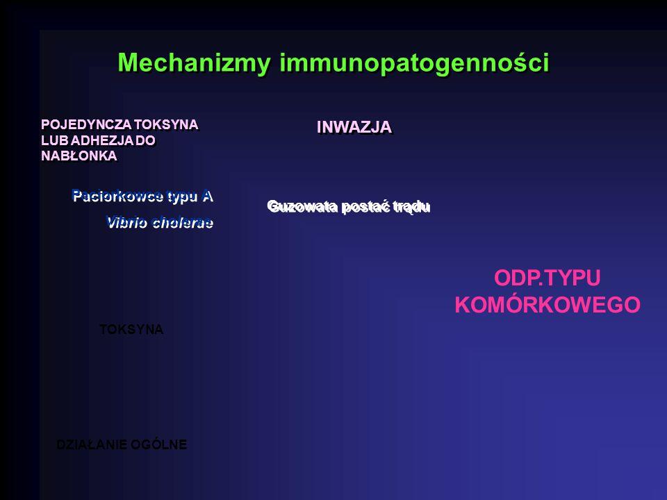Mechanizmy immunopatogenności POJEDYNCZA TOKSYNA LUB ADHEZJA DO NABŁONKA INWAZJA TOKSYNA DZIAŁANIE OGÓLNE Guzowata postać trądu Guzowata postać trądu Paciorkowce typu A Vibrio cholerae Paciorkowce typu A Vibrio cholerae ODP.TYPU KOMÓRKOWEGO