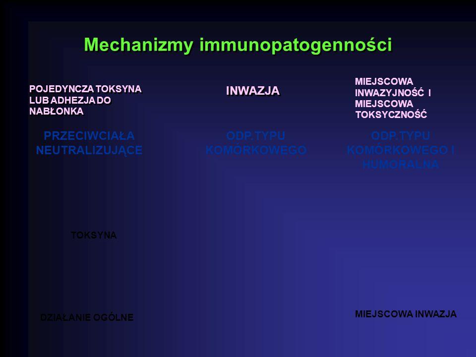 Mechanizmy immunopatogenności POJEDYNCZA TOKSYNA LUB ADHEZJA DO NABŁONKA INWAZJA MIEJSCOWA INWAZYJNOŚĆ I MIEJSCOWA TOKSYCZNOŚĆ TOKSYNA DZIAŁANIE OGÓLNE MIEJSCOWA INWAZJA PRZECIWCIAŁA NEUTRALIZUJĄCE ODP.TYPU KOMÓRKOWEGO ODP.TYPU KOMÓRKOWEGO I HUMORALNA
