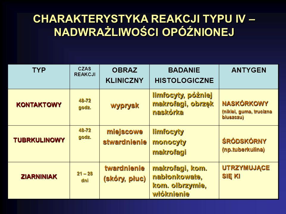 TYP CZAS REAKCJI OBRAZ KLINICZNY BADANIE HISTOLOGICZNE ANTYGEN KONTAKTOWY48-72godz.wyprysk limfocyty, później makrofagi, obrzęk naskórka NASKÓRKOWY (nikiel, guma, trucizna bluszczu) TUBRKULINOWY48-72godz.miejscowestwardnienielimfocytymonocytymakrofagiŚRÓDSKÓRNY(np.tuberkulina) ZIARNINIAK 21 – 28 dnitwardnienie (skóry, płuc) makrofagi, kom.