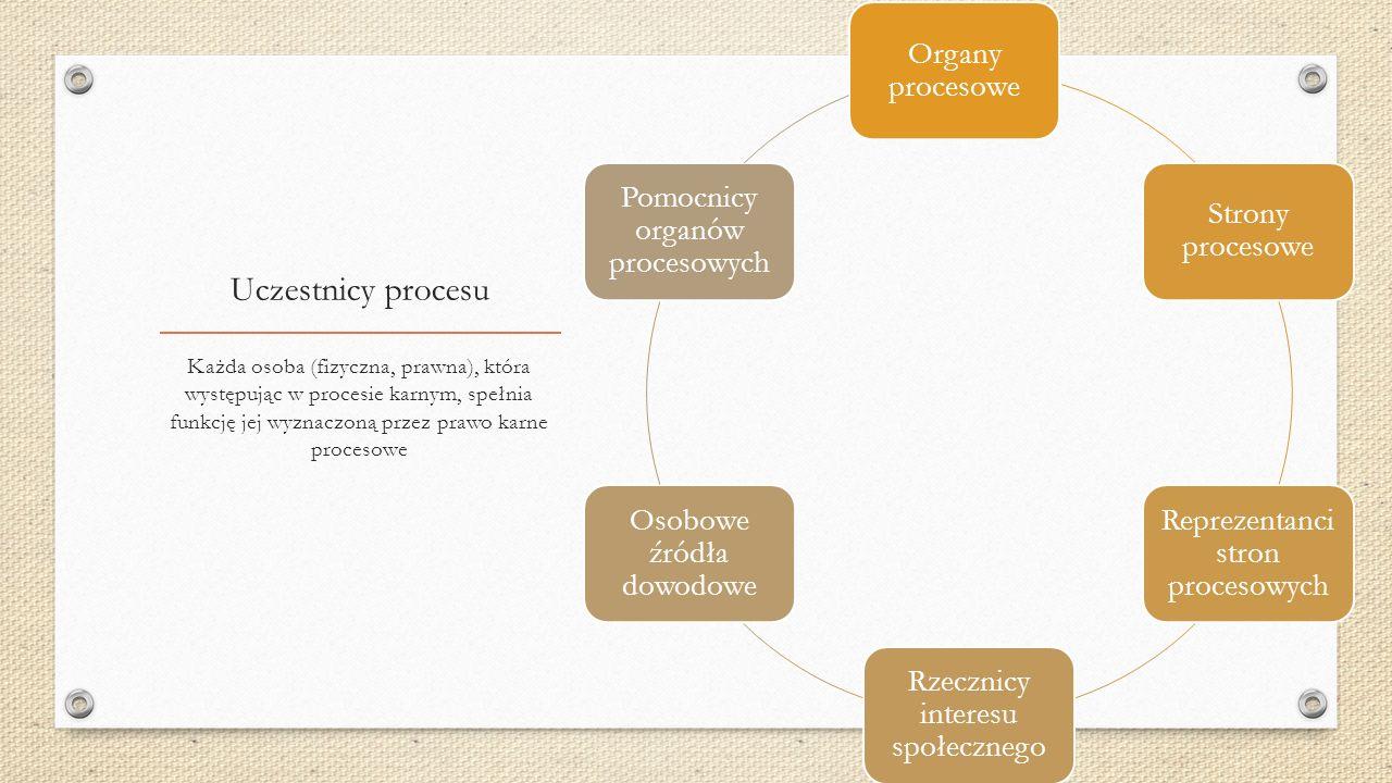 Uczestnicy procesu Każda osoba (fizyczna, prawna), która występując w procesie karnym, spełnia funkcję jej wyznaczoną przez prawo karne procesowe Organy procesowe Strony procesowe Reprezentanci stron procesowych Rzecznicy interesu społecznego Osobowe źródła dowodowe Pomocnicy organów procesowych