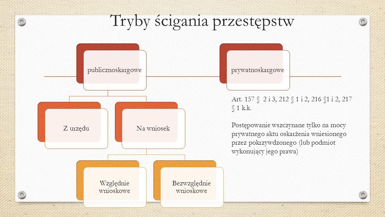Tryby ścigania przestępstw publicznoskargoweZ urzęduNa wniosek Względnie wnioskowe Bezwzględnie wnioskowe prywatnoskargowe Art.