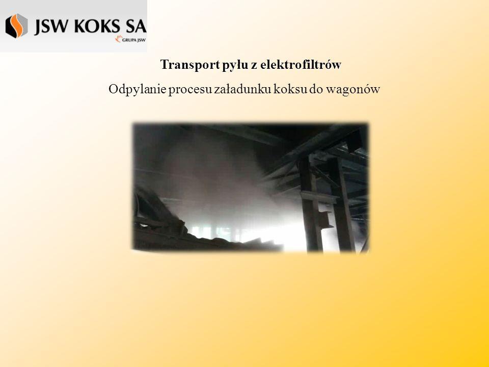 Transport pyłu z elektrofiltrów Odpylanie procesu załadunku koksu do wagonów