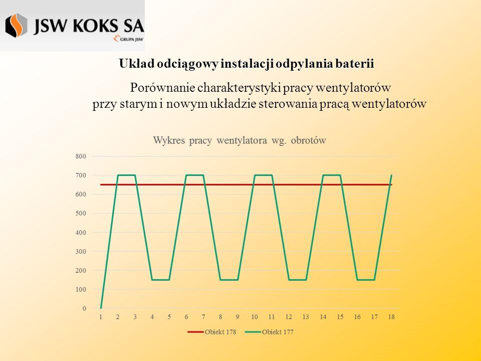 Układ odciągowy instalacji odpylania baterii Porównanie charakterystyki pracy wentylatorów przy starym i nowym układzie sterowania pracą wentylatorów