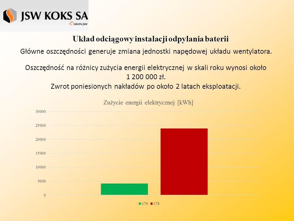Układ odciągowy instalacji odpylania baterii Oszczędność na różnicy zużycia energii elektrycznej w skali roku wynosi około 1 200 000 zł.