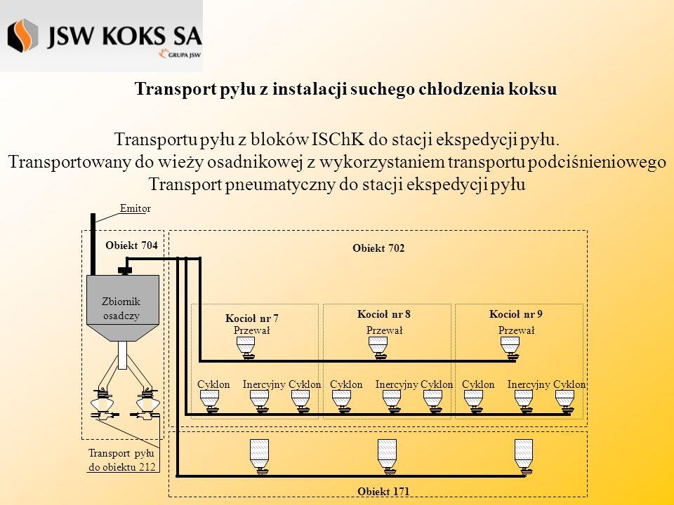 Układ odciągowy instalacji odpylania baterii Stacje filtrów workowych pracujące przy bateriach 1-3 składają się z trzech sekcji.