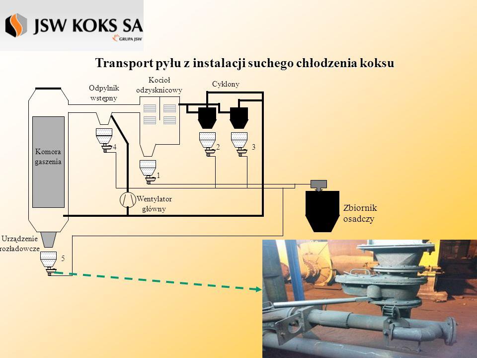 Transport pyłu z instalacji suchego chłodzenia koksu 1 234 5 Zbiornik osadczy Kocioł odzysknicowy Odpylnik wstępny Komora gaszenia Urządzenie rozładowcze Cyklony Wentylator główny