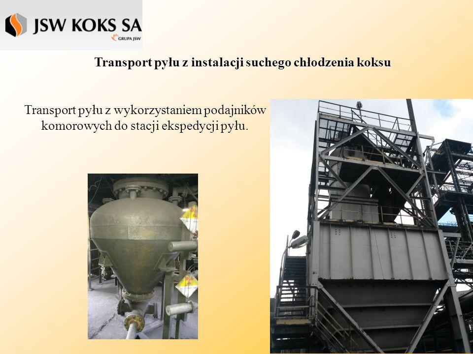 Transport pyłu z elektrofiltrów Transport w fazie zagęszczonej prowadzi do zwiększenia efektywności instalacji transportu pyłu oraz do zmniejszenia zużycia sprężonego powietrza.