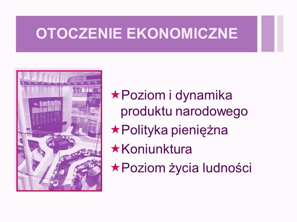 OTOCZENIE EKONOMICZNE  Poziom i dynamika produktu narodowego  Polityka pieniężna  Koniunktura  Poziom życia ludności