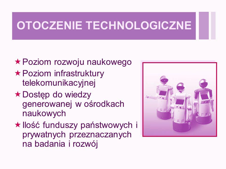 OTOCZENIE TECHNOLOGICZNE  Poziom rozwoju naukowego  Poziom infrastruktury telekomunikacyjnej  Dostęp do wiedzy generowanej w ośrodkach naukowych  Ilość funduszy państwowych i prywatnych przeznaczanych na badania i rozwój