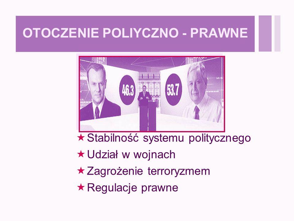 OTOCZENIE POLIYCZNO - PRAWNE  Stabilność systemu politycznego  Udział w wojnach  Zagrożenie terroryzmem  Regulacje prawne