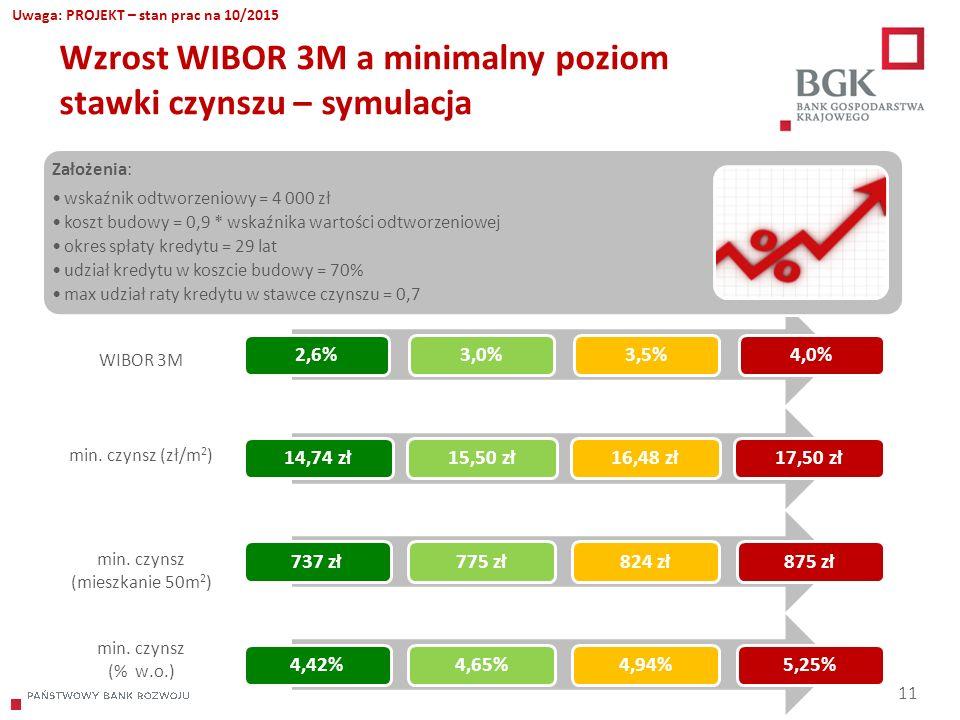 204/204/204 218/32/56 118/126/132 183/32/51 227/30/54 Wzrost WIBOR 3M a minimalny poziom stawki czynszu – symulacja 11 WIBOR 3M min. czynsz (zł/m 2 )