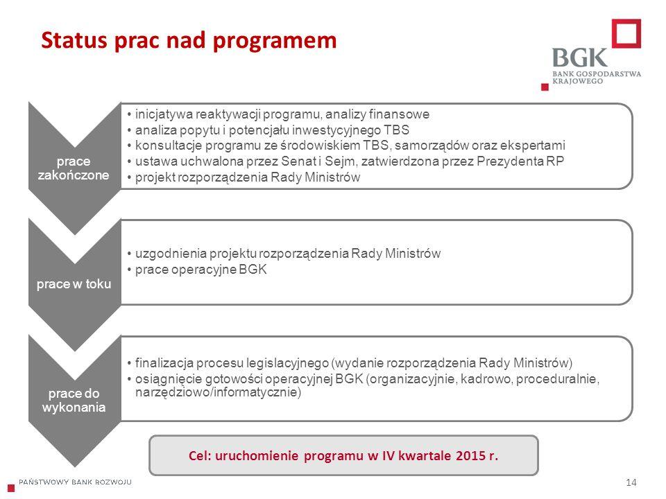 204/204/204 218/32/56 118/126/132 183/32/51 227/30/54 14 Status prac nad programem prace zakończone inicjatywa reaktywacji programu, analizy finansowe analiza popytu i potencjału inwestycyjnego TBS konsultacje programu ze środowiskiem TBS, samorządów oraz ekspertami ustawa uchwalona przez Senat i Sejm, zatwierdzona przez Prezydenta RP projekt rozporządzenia Rady Ministrów prace w toku uzgodnienia projektu rozporządzenia Rady Ministrów prace operacyjne BGK prace do wykonania finalizacja procesu legislacyjnego (wydanie rozporządzenia Rady Ministrów) osiągnięcie gotowości operacyjnej BGK (organizacyjnie, kadrowo, proceduralnie, narzędziowo/informatycznie) Cel: uruchomienie programu w IV kwartale 2015 r.