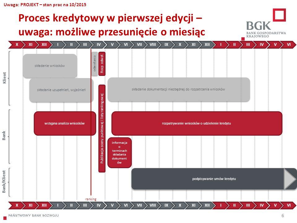 204/204/204 218/32/56 118/126/132 183/32/51 227/30/54 6 Proces kredytowy w pierwszej edycji – uwaga: możliwe przesunięcie o miesiąc składanie wniosków