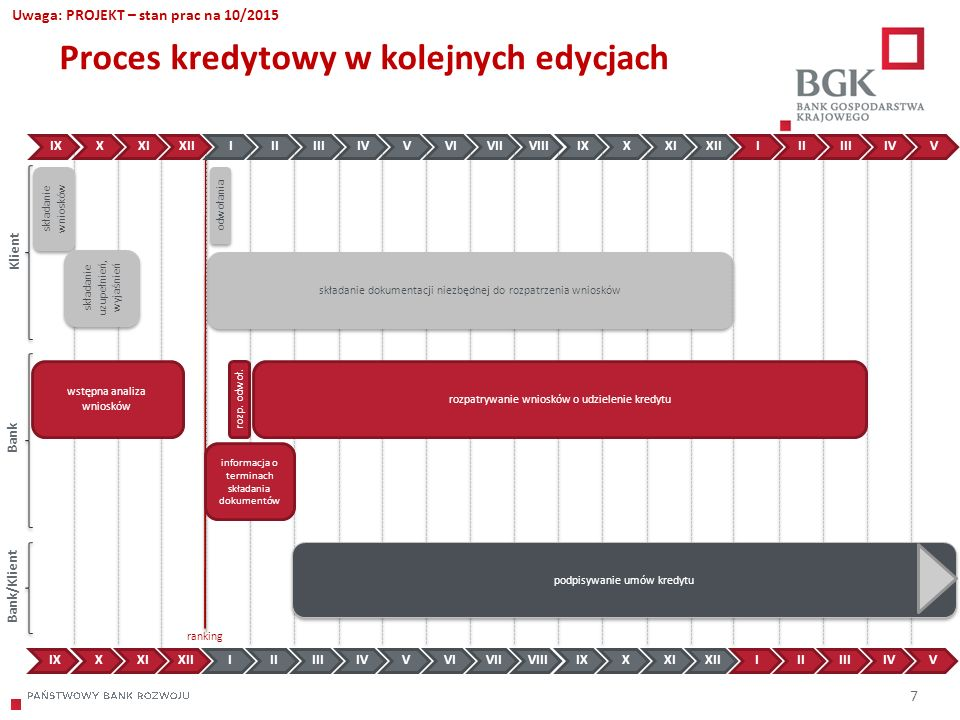 204/204/204 218/32/56 118/126/132 183/32/51 227/30/54 7 Proces kredytowy w kolejnych edycjach składanie wniosków składanie uzupełnień, wyjaśnień Klien