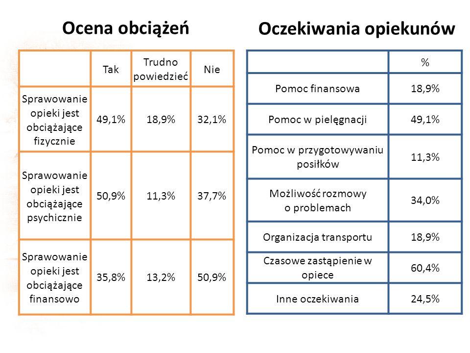 % Pomoc finansowa18,9% Pomoc w pielęgnacji49,1% Pomoc w przygotowywaniu posiłków 11,3% Możliwość rozmowy o problemach 34,0% Organizacja transportu18,9