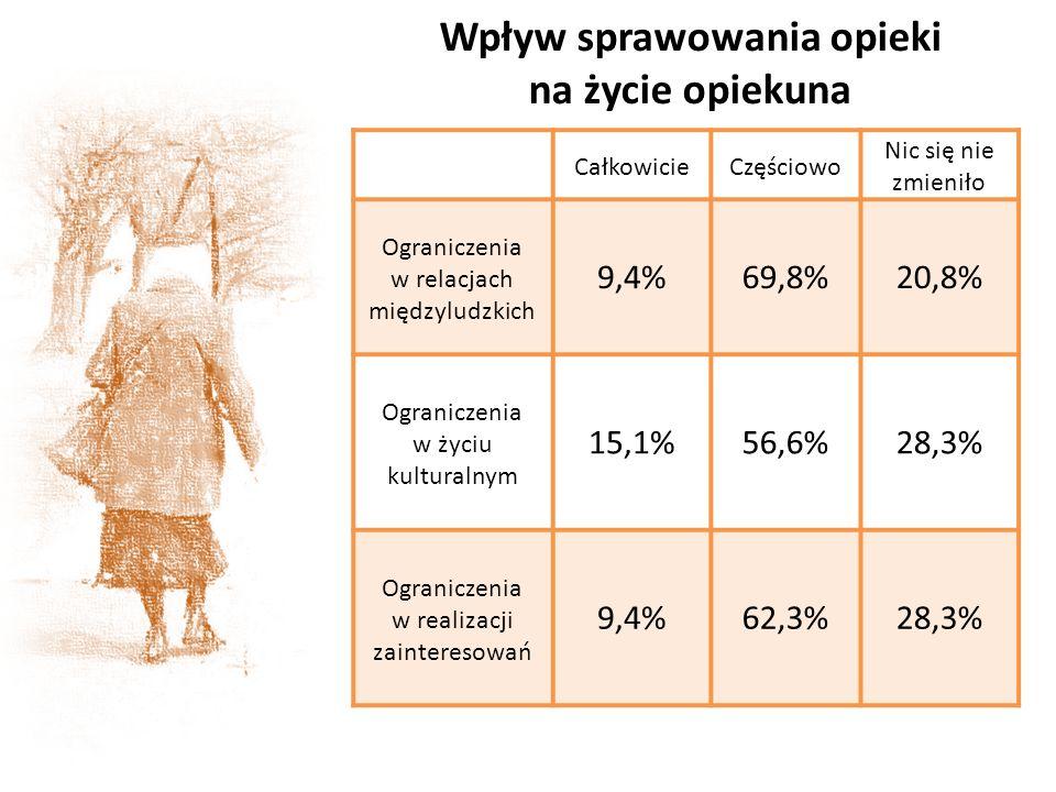Wpływ sprawowania opieki na życie opiekuna CałkowicieCzęściowo Nic się nie zmieniło Ograniczenia w relacjach międzyludzkich 9,4%69,8%20,8% Ograniczeni