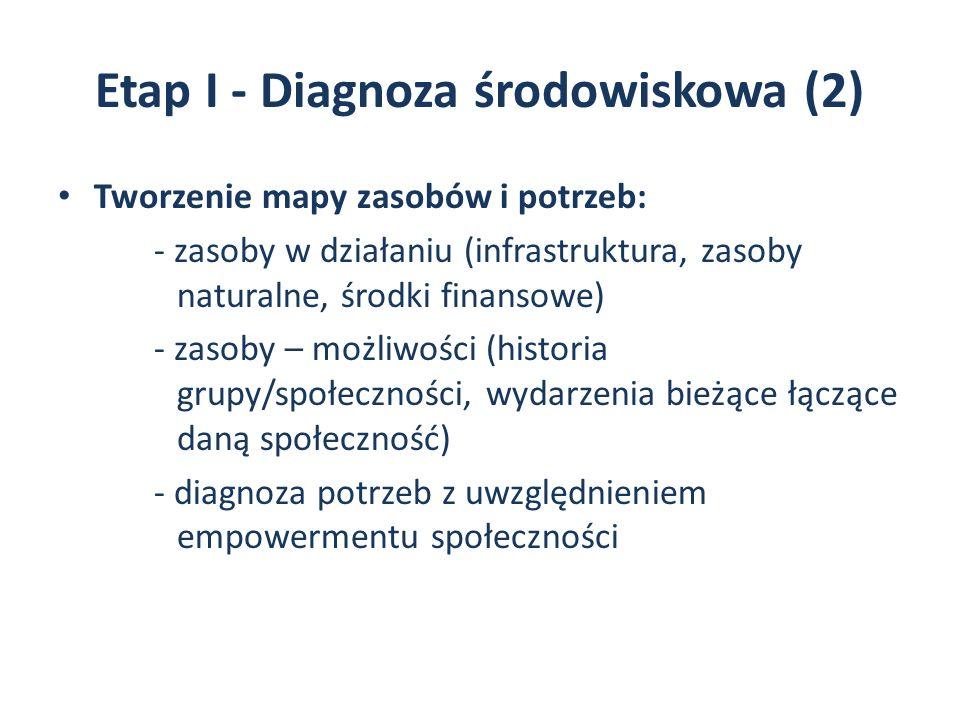 Etap I - Diagnoza środowiskowa (2) Tworzenie mapy zasobów i potrzeb: - zasoby w działaniu (infrastruktura, zasoby naturalne, środki finansowe) - zasoby – możliwości (historia grupy/społeczności, wydarzenia bieżące łączące daną społeczność) - diagnoza potrzeb z uwzględnieniem empowermentu społeczności