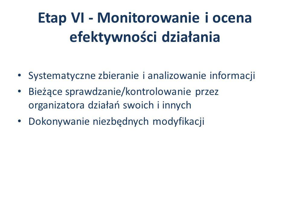 Etap VI - Monitorowanie i ocena efektywności działania Systematyczne zbieranie i analizowanie informacji Bieżące sprawdzanie/kontrolowanie przez organizatora działań swoich i innych Dokonywanie niezbędnych modyfikacji