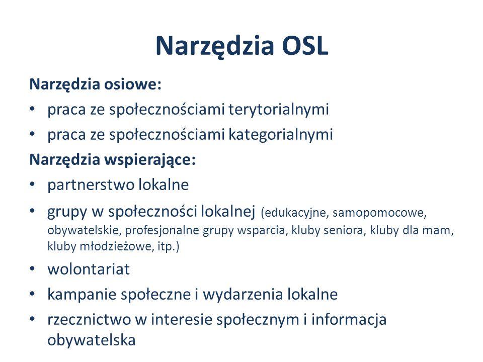 Narzędzia OSL Narzędzia osiowe: praca ze społecznościami terytorialnymi praca ze społecznościami kategorialnymi Narzędzia wspierające: partnerstwo lokalne grupy w społeczności lokalnej (edukacyjne, samopomocowe, obywatelskie, profesjonalne grupy wsparcia, kluby seniora, kluby dla mam, kluby młodzieżowe, itp.) wolontariat kampanie społeczne i wydarzenia lokalne rzecznictwo w interesie społecznym i informacja obywatelska